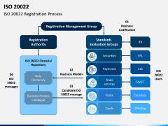 ISO 20022 PPT Slide 8