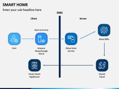 Smart Home PPT Slide 7