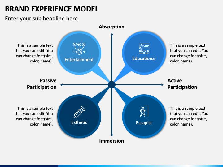 Brand Experience Model PPT Slide 1