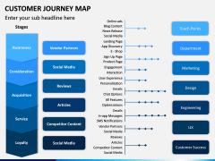 Customer Journey Maps PPT Slide 3