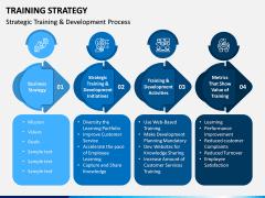 Training Strategy PPT Slide 5