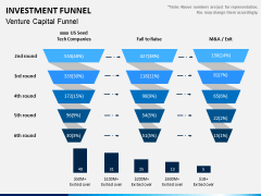 Investment Funnel PPT Slide 4