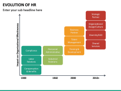 Evolution of HR PPT Slide 16