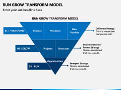 Run Grow Transform Model PPT Slide 5