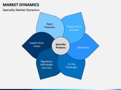 Market Dynamics PPT Slide 9