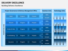 Delivery Excellence PPT Slide 7