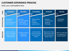 Customer Experience Process PPT Slide 7