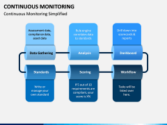 Continuous Monitoring PPT Slide 2