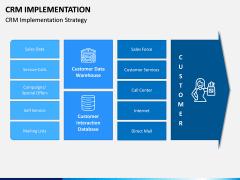 CRM Implementation PPT Slide 4