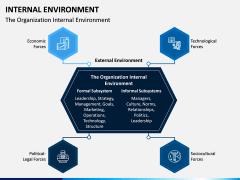 Internal Environment PPT Slide 4