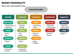 Brand Personality PPT Slide 2