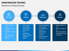 Penetration Testing PPT Slide 3