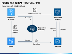 Public Key Infrastructure PPT Slide 5