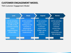 Customer Engagement Model PPT Slide 5