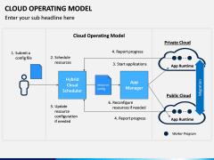 Cloud Operating Model PPT Slide 4