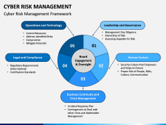 Cyber Risk Management PPT Slide 4