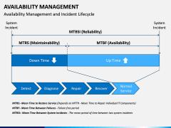 Availability Management PPT Slide 10
