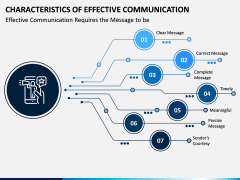 Characteristics of Effective Communication PPT Slide 1
