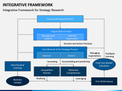 Integrative Framework PPT Slide 1