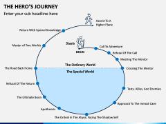 Hero's Journey PPT Slide 1