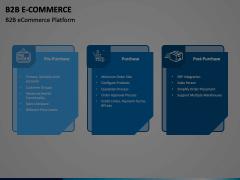B2B E-Commerce Animated Presentation - SketchBubble