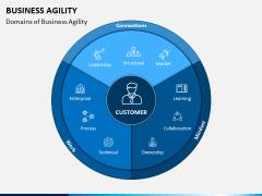 Business Agility PPT Slide 3