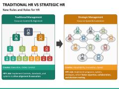 Traditional HR Vs Strategic HR PPT Slide 6