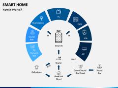 Smart Home PPT Slide 2