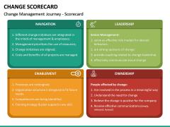 Change Scorecard PPT Slide 5