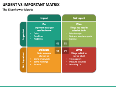 Urgent Vs Important Matrix PPT Slide 2