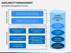 Availability Management PPT Slide 6