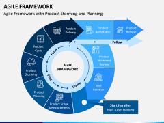 Agile Framework PPT Slide 2