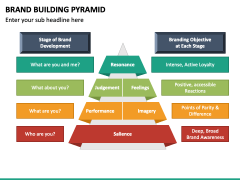 Brand Building Pyramid PPT Slide 3