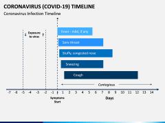 Coronavirus COVID-19 Timeline PPT Slide 4