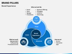 Brand Pillars PPT Slide 4