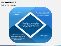 Microfinance PPT Slide 2
