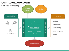 Cash Flow Management PPT Slide 15