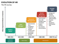 Evolution of HR PPT Slide 13