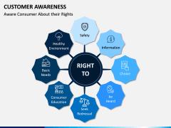 Customer Awareness PPT Slide 4