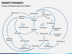 Market Dynamics PPT Slide 5