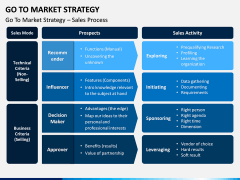 Go To Market Strategy PPT Slide 10