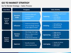 Go To Market Strategy PPT Slide 10