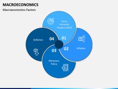 Macroeconomics PPT Slide 3