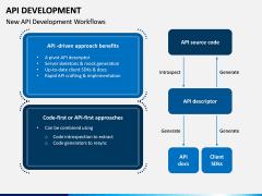 API Development PPT Slide 8