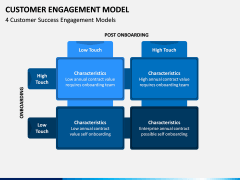 Customer Engagement Model PPT Slide 2
