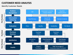 Customer Need Analysis PPT Slide 3