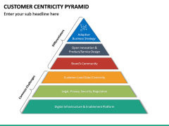 Customer Centricity Pyramid PPT Slide 4
