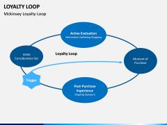 Loyalty Loop PPT Slide 6