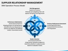Supplier Relationship Management PPT Slide 7