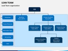 Lean Team PPT Slide 3